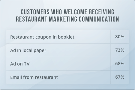 offline vs. online restaurant marketing