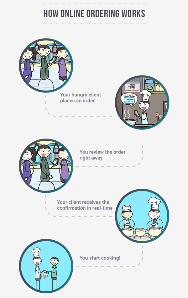 How does online food ordering system work and what are the benefits