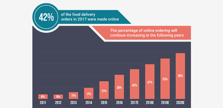 online food ordering market